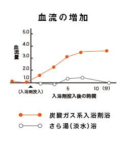 炭酸ガス系入浴剤