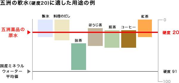 日本の食文化に適した硬度