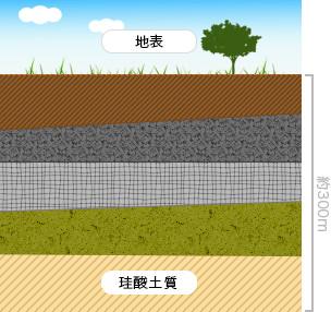 源泉地山砂分析表